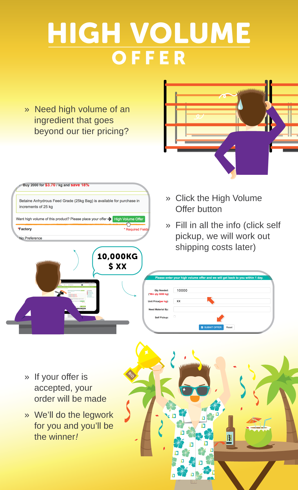 infographic-high-volume-offer